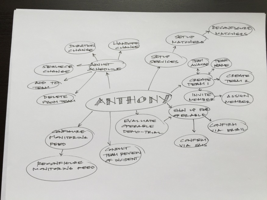 MindMap_Anthony