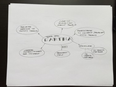 MindMap_Eartha