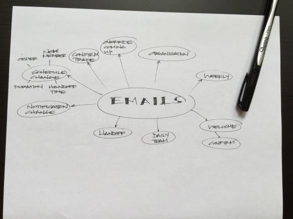 MindMap_Emails