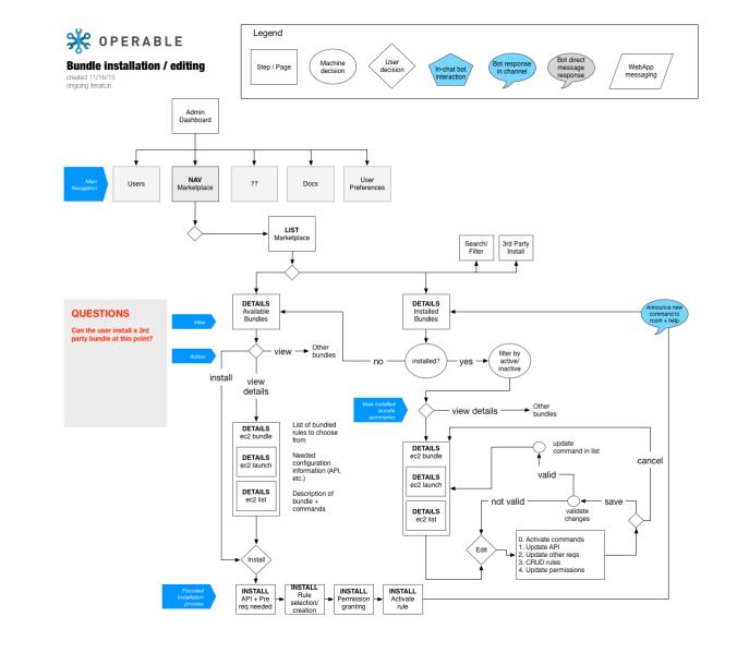 Operable_Bot_BundleInstallationFlow